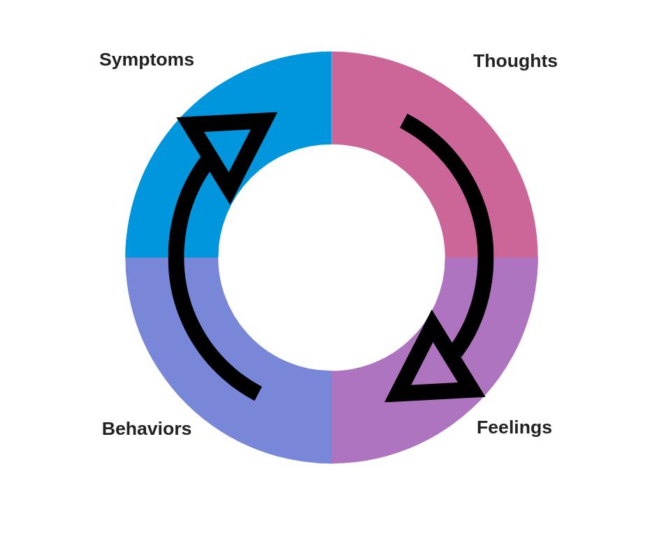 Thoughts Feeling Behaviors Symptoms